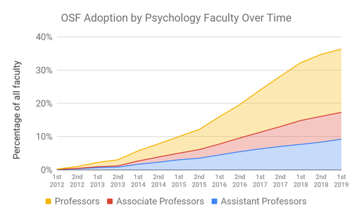 OSF_Adoption_by_Psychology_Faculty_over_time.width-500 3