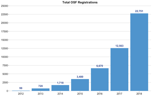 OSF_Registrations_growth.width-500 02