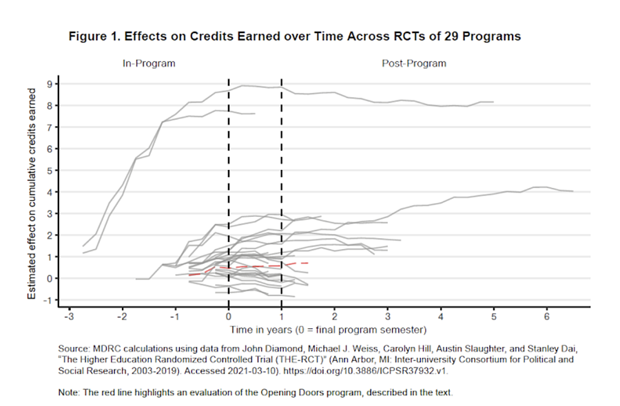 Figure 1_Effects on credits earned over time across RCTs of 29 programs
