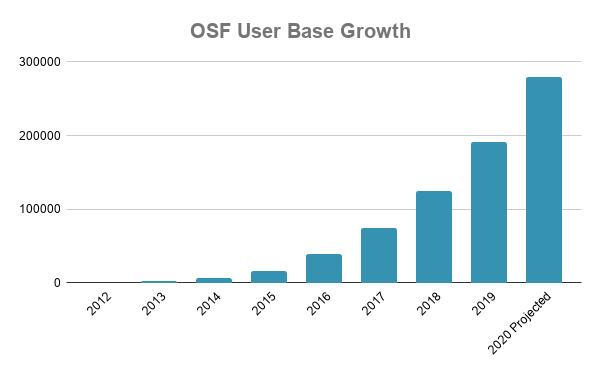 OSF User Base Growth (1)