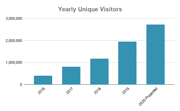 Yearly Unique Visitors_2020